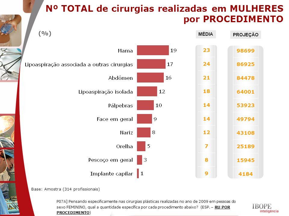 Nº TOTAL de cirurgias realizadas em MULHERES por PROCEDIMENTO