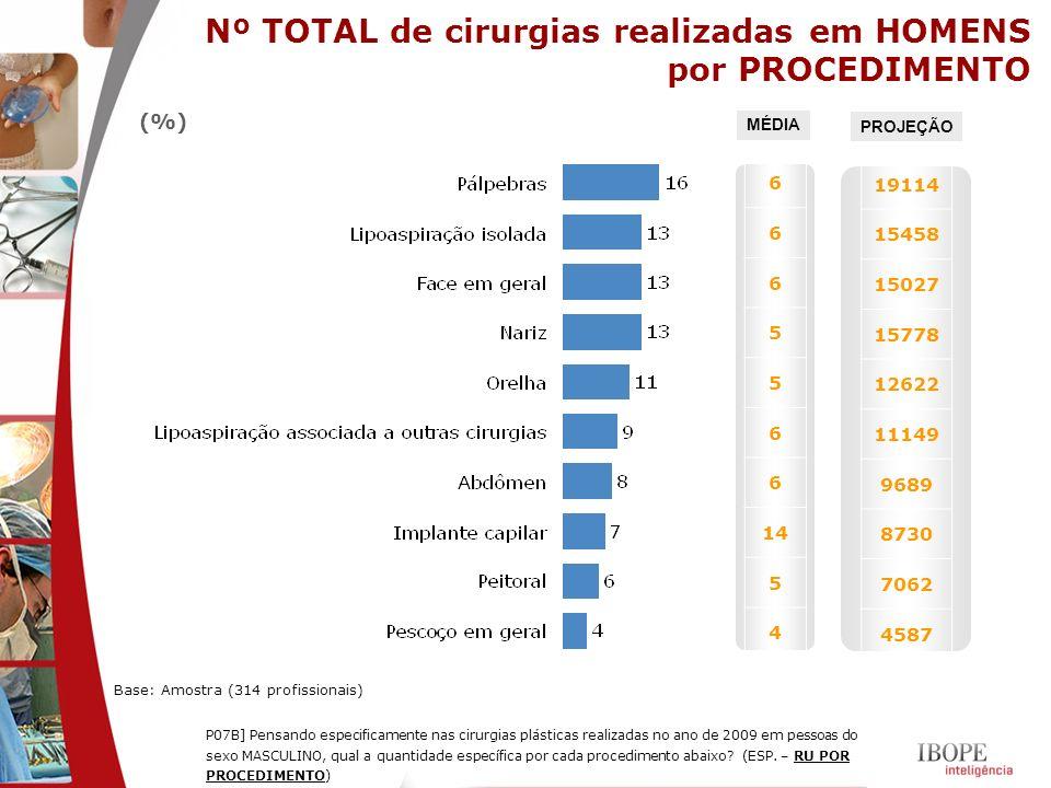 Nº TOTAL de cirurgias realizadas em HOMENS por PROCEDIMENTO