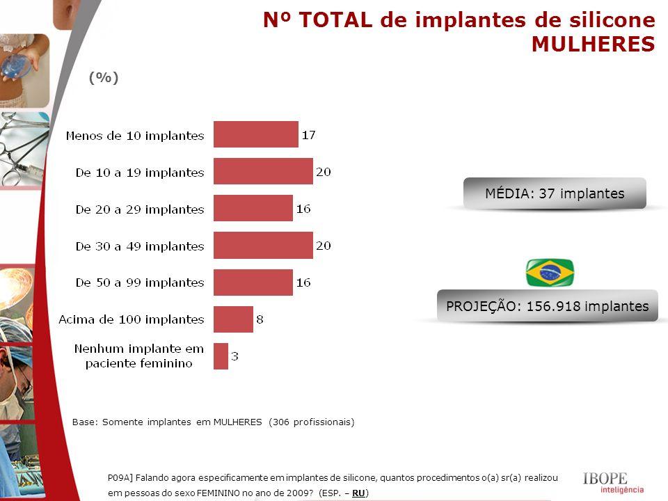 Nº TOTAL de implantes de silicone MULHERES