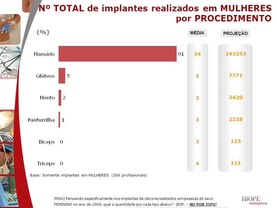 Nº TOTAL de implantes realizados em MULHERES por PROCEDIMENTO