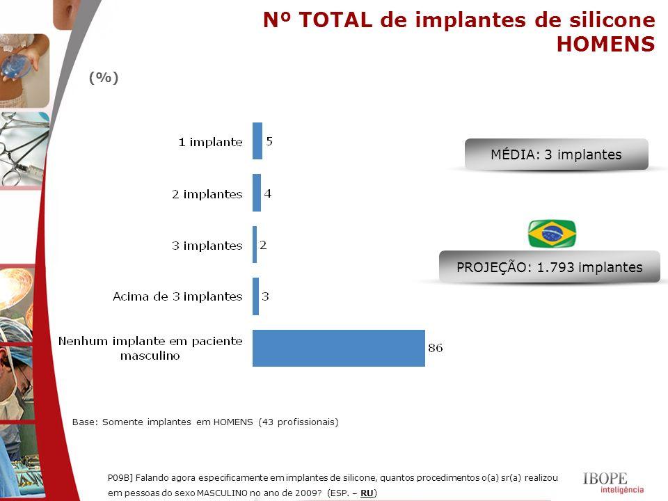 Nº TOTAL de implantes de silicone HOMENS