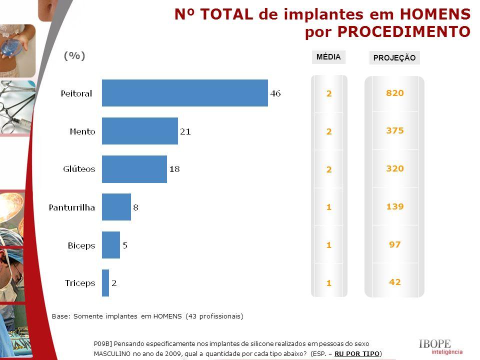 Nº TOTAL de implantes em HOMENS por PROCEDIMENTO