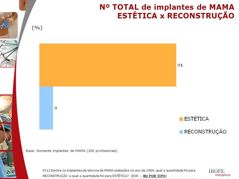 Nº TOTAL de implantes de MAMA ESTÉTICA x RECONSTRUÇÃO