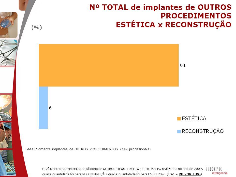 Nº TOTAL de implantes de OUTROS PROCEDIMENTOS ESTÉTICA x RECONSTRUÇÃO