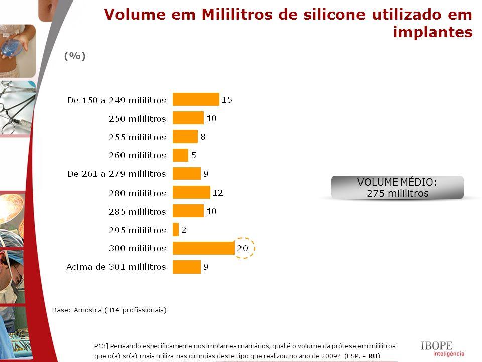 Volume em Mililitros de silicone utilizado em implantes