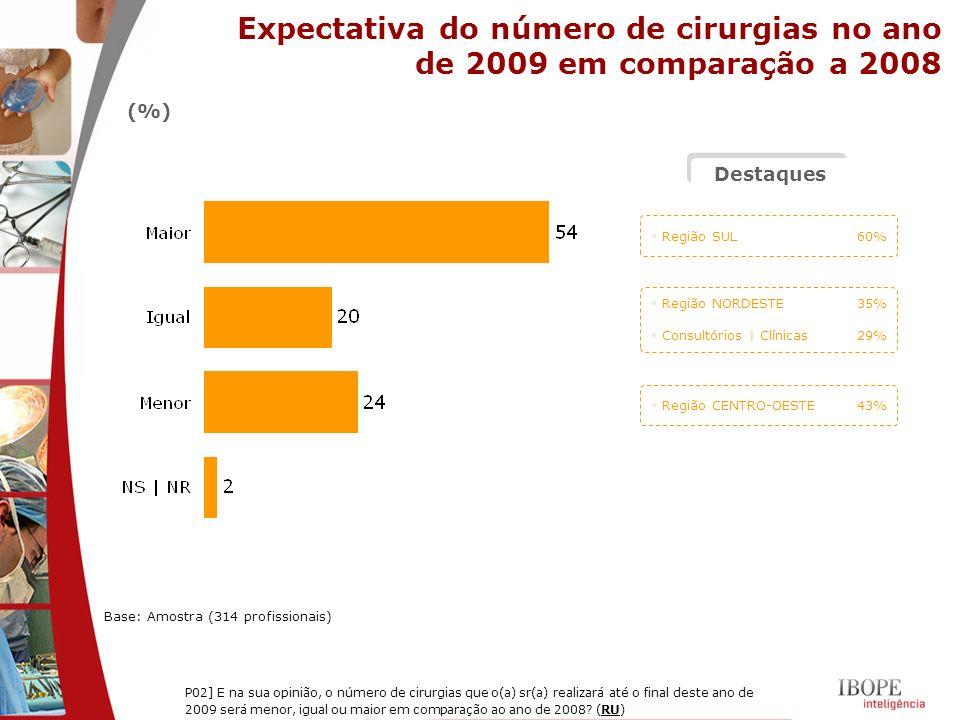 Expectativa do número de cirurgias no ano de 2009 em comparação a 2008