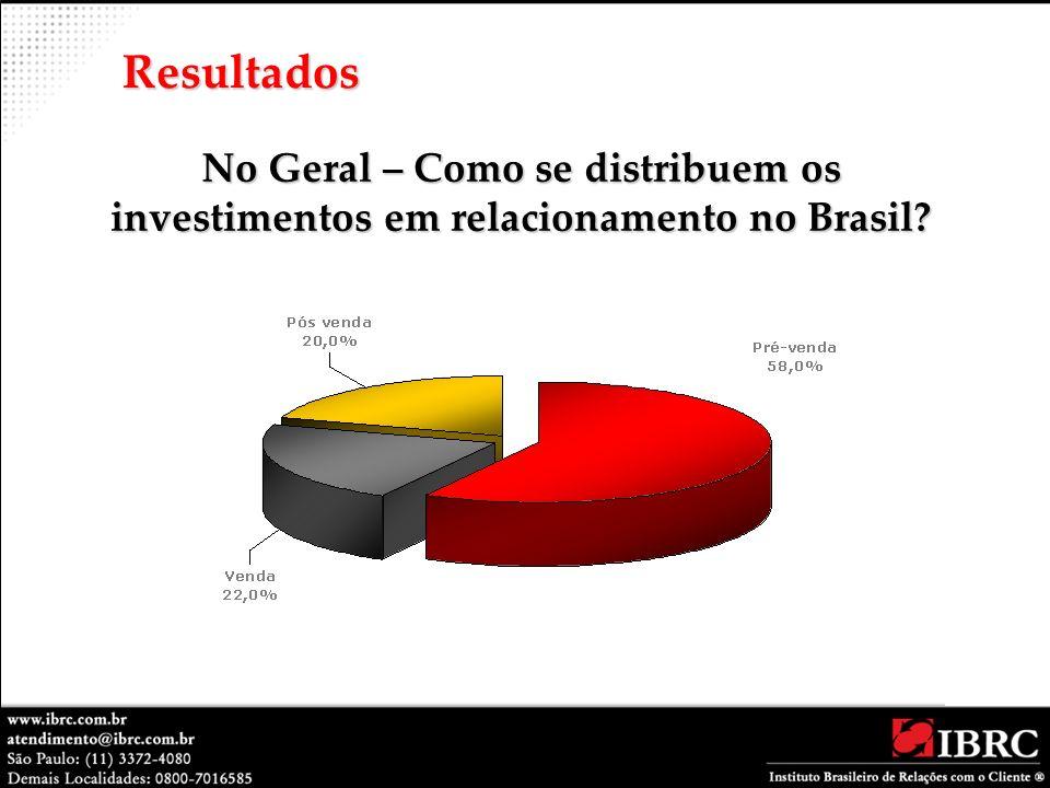 Resultados No Geral – Como se distribuem os investimentos em relacionamento no Brasil
