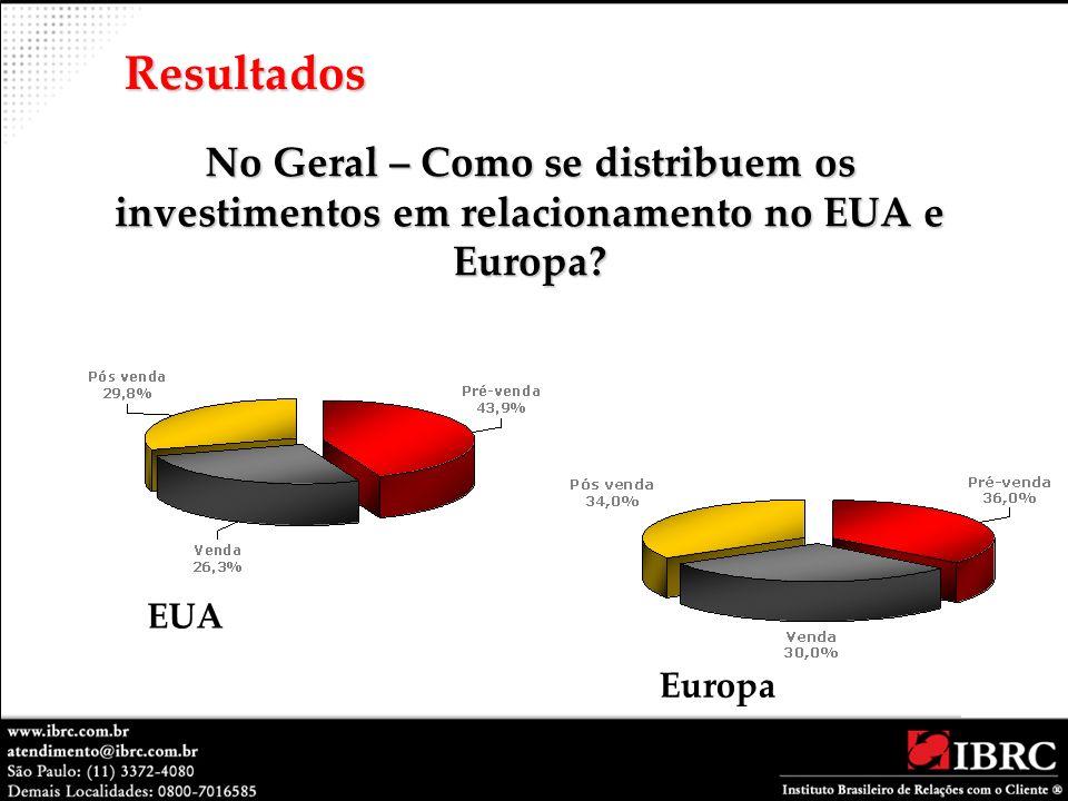 Resultados No Geral – Como se distribuem os investimentos em relacionamento no EUA e Europa.