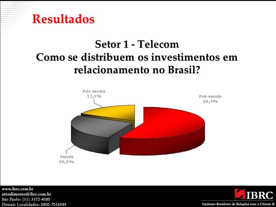 Resultados Setor 1 - Telecom Como se distribuem os investimentos em relacionamento no Brasil