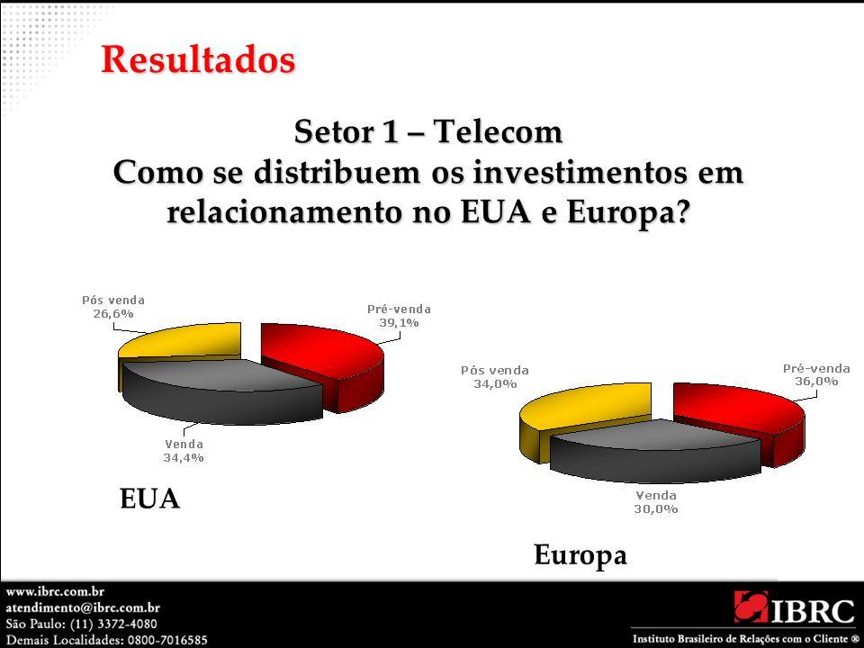 Resultados Setor 1 – Telecom Como se distribuem os investimentos em relacionamento no EUA e Europa