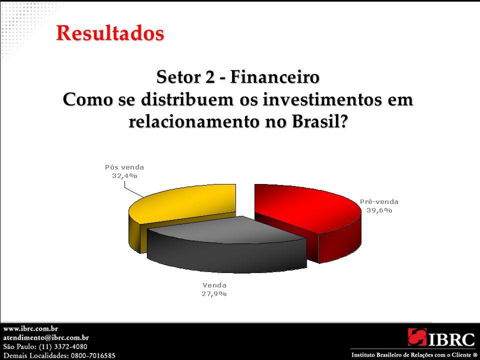 Resultados Setor 2 - Financeiro Como se distribuem os investimentos em relacionamento no Brasil