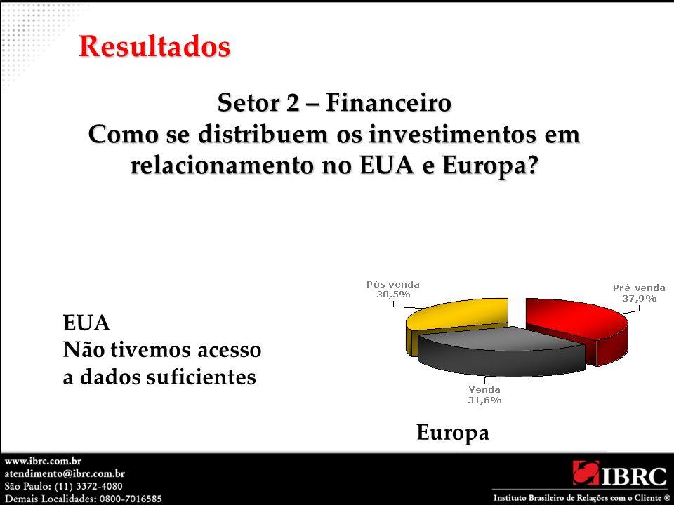 Resultados Setor 2 – Financeiro Como se distribuem os investimentos em relacionamento no EUA e Europa