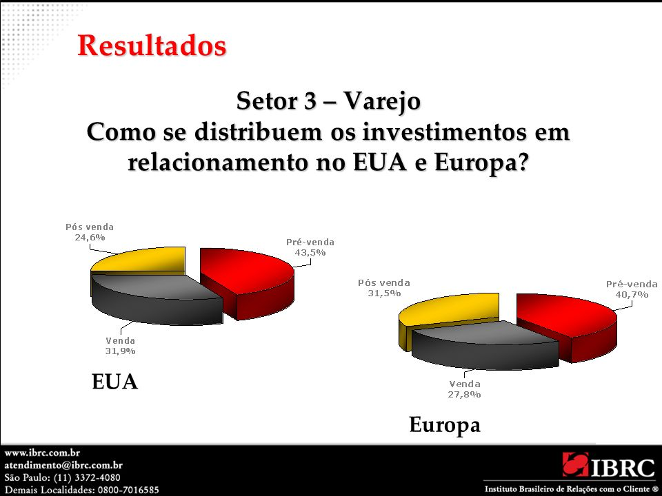 Resultados Setor 3 – Varejo Como se distribuem os investimentos em relacionamento no EUA e Europa EUA.