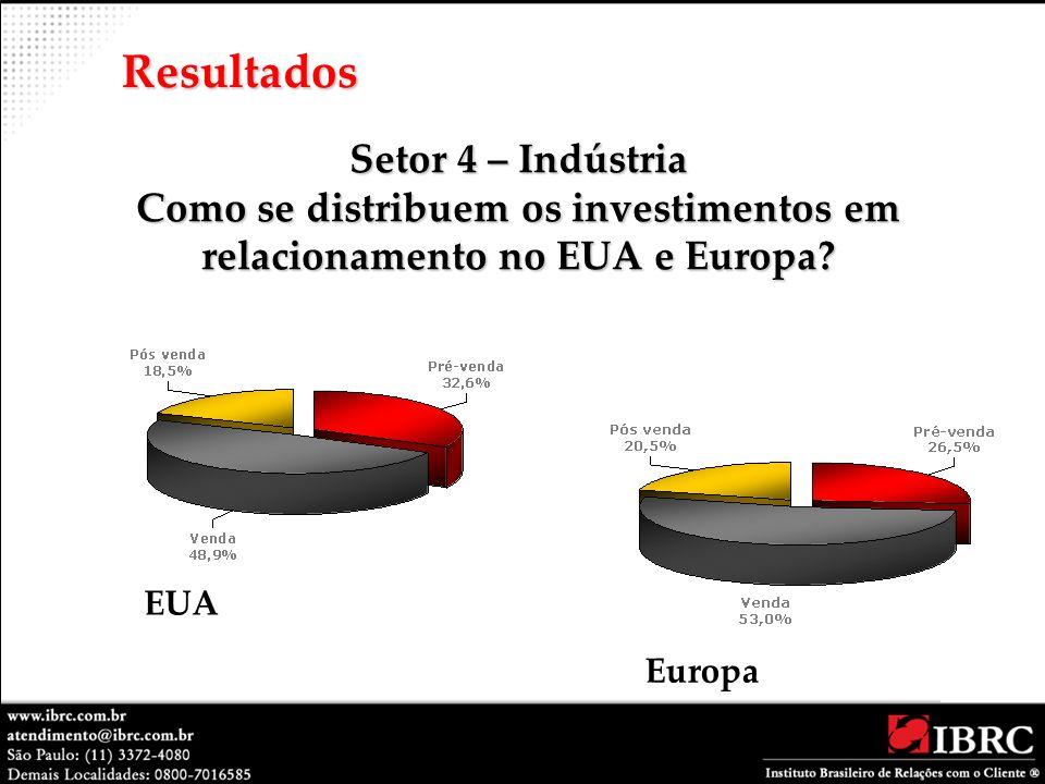 Resultados Setor 4 – Indústria Como se distribuem os investimentos em relacionamento no EUA e Europa