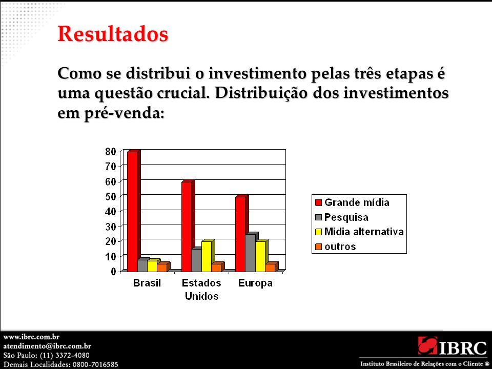 Resultados Como se distribui o investimento pelas três etapas é uma questão crucial.