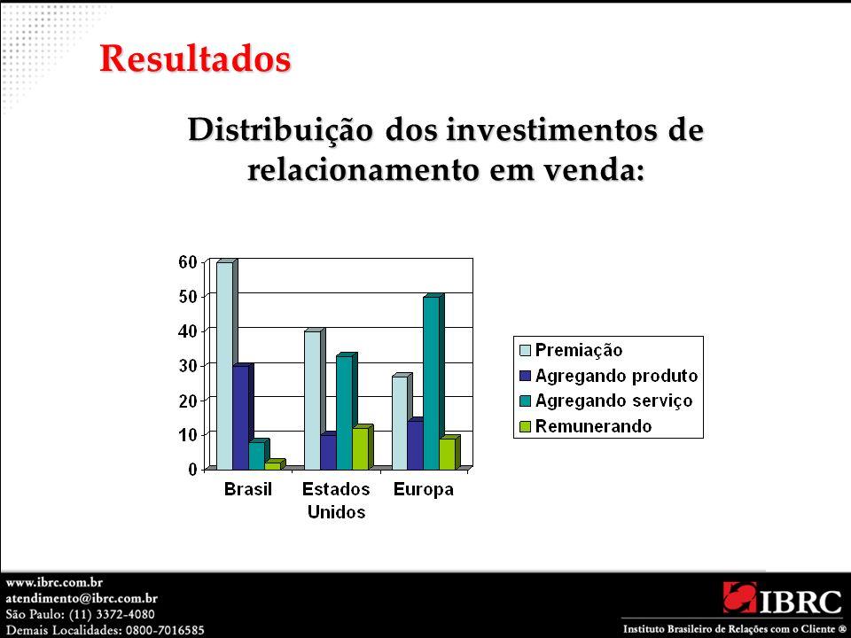 Distribuição dos investimentos de relacionamento em venda: