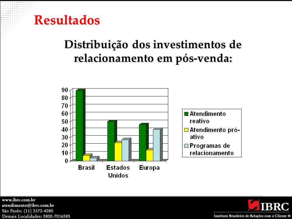 Distribuição dos investimentos de relacionamento em pós-venda: