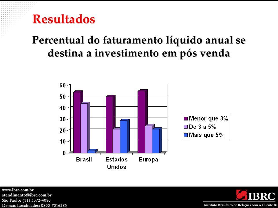 Resultados Percentual do faturamento líquido anual se destina a investimento em pós venda