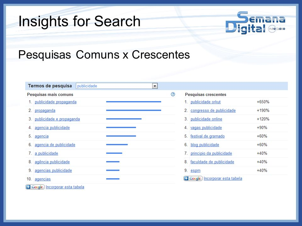 Insights for Search Pesquisas Comuns x Crescentes