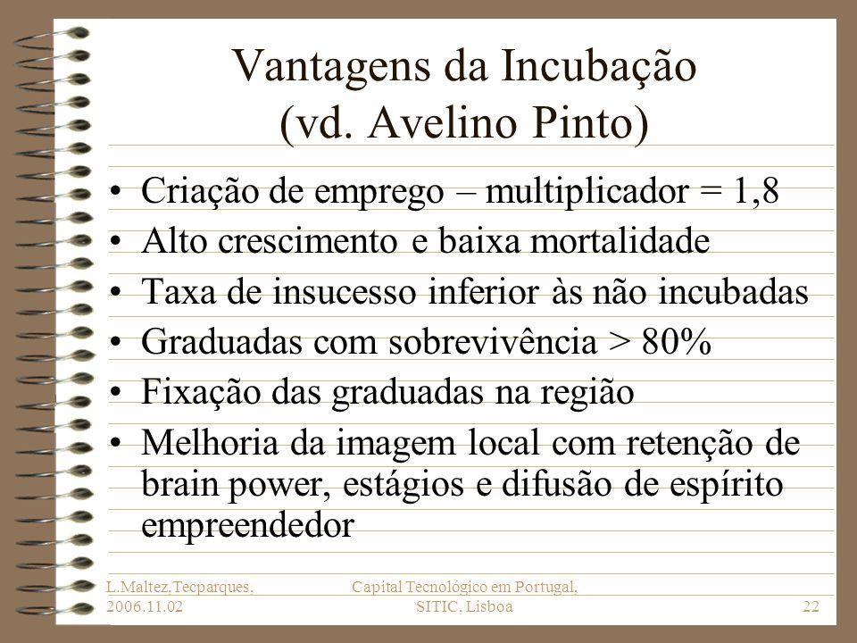 Vantagens da Incubação (vd. Avelino Pinto)