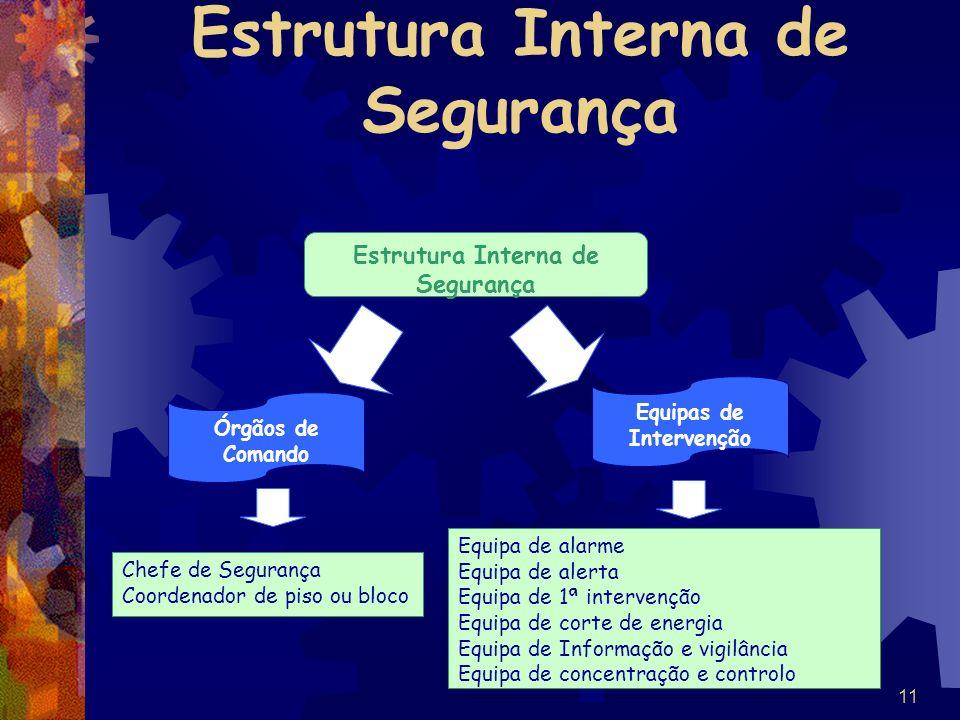 Estrutura Interna de Segurança
