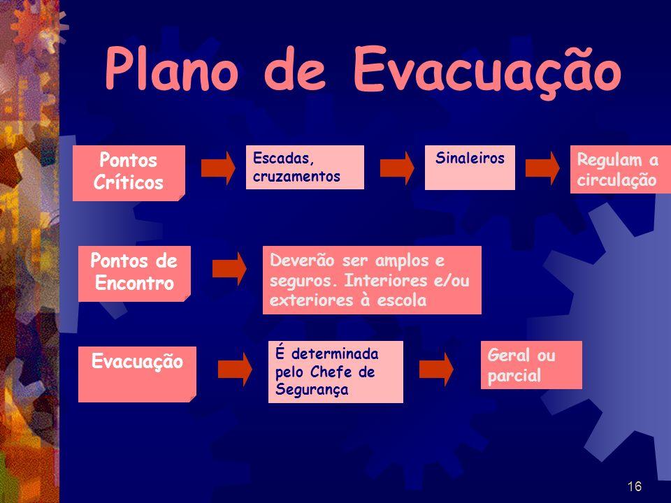 Plano de Evacuação Pontos Críticos Pontos de Encontro Evacuação