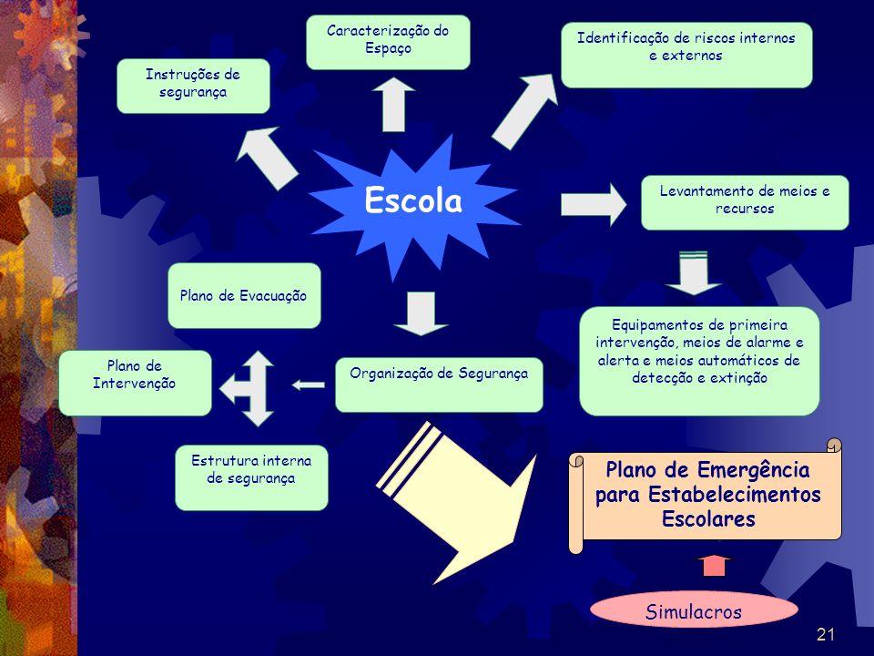 Plano de Emergência para Estabelecimentos Escolares