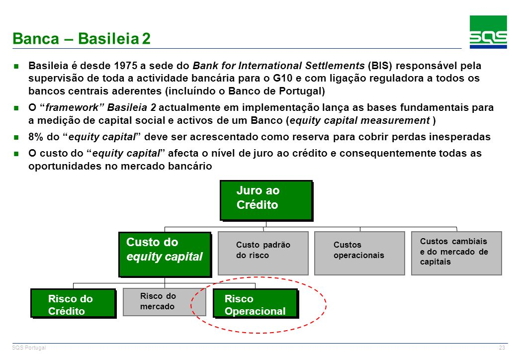Banca – Basileia 2 Juro ao Crédito Custo do equity capital