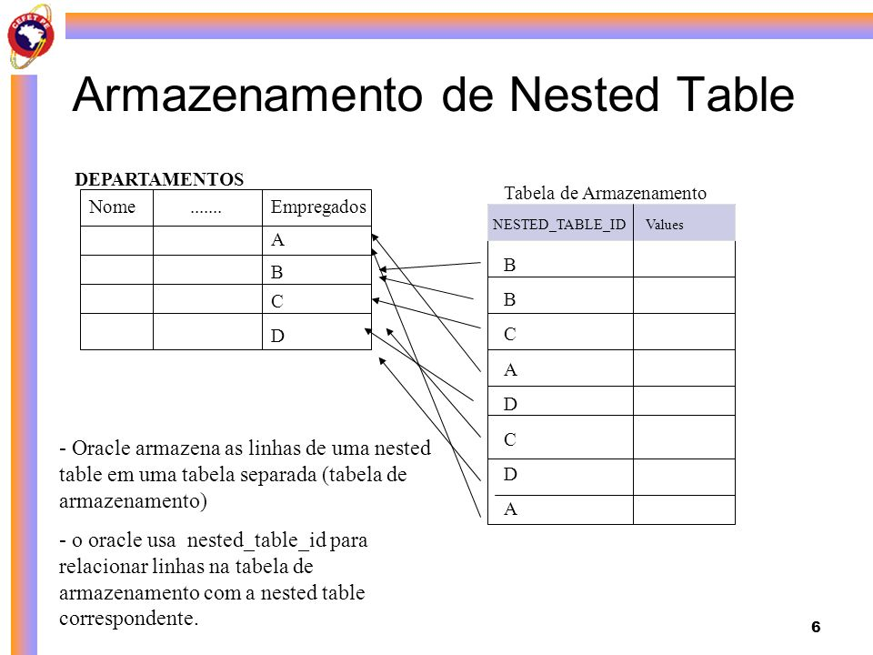 Armazenamento de Nested Table