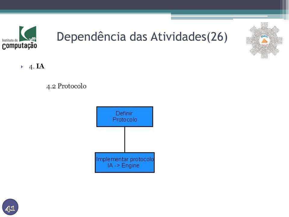 Dependência das Atividades(26)