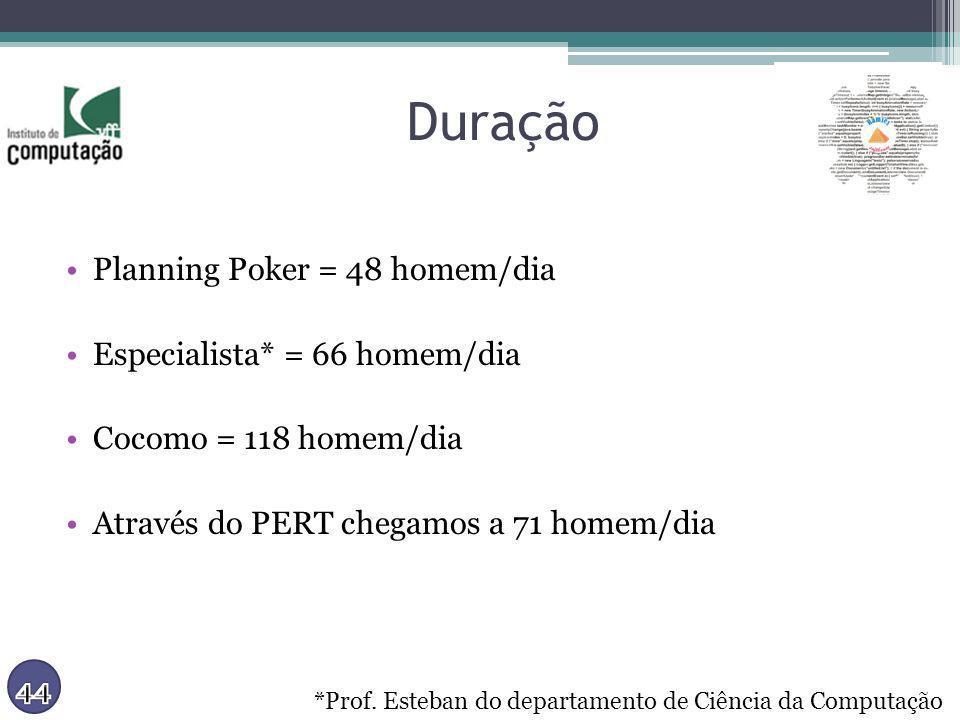 Duração Planning Poker = 48 homem/dia Especialista* = 66 homem/dia