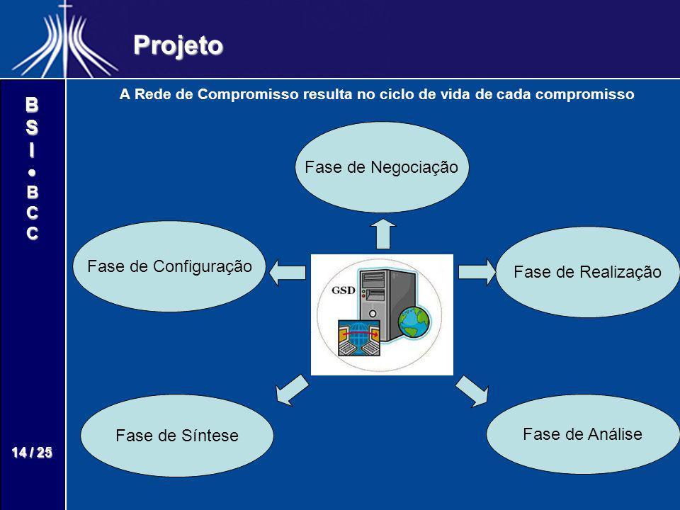 A Rede de Compromisso resulta no ciclo de vida de cada compromisso