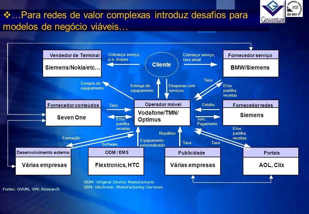 …Para redes de valor complexas introduz desafios para modelos de negócio viáveis…