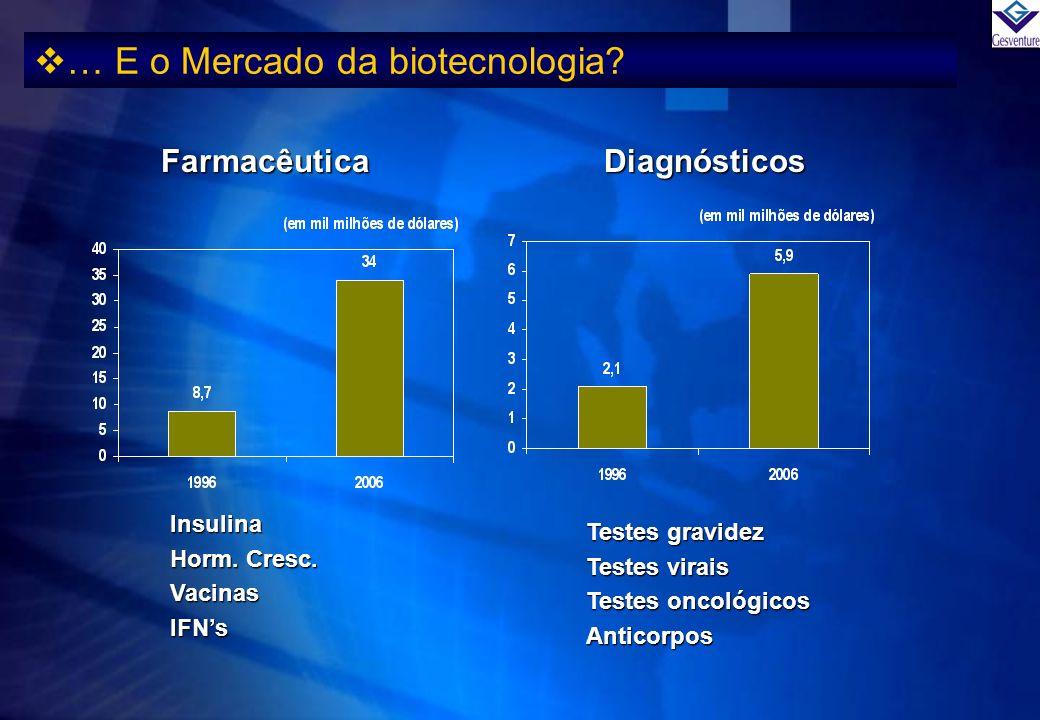 … E o Mercado da biotecnologia