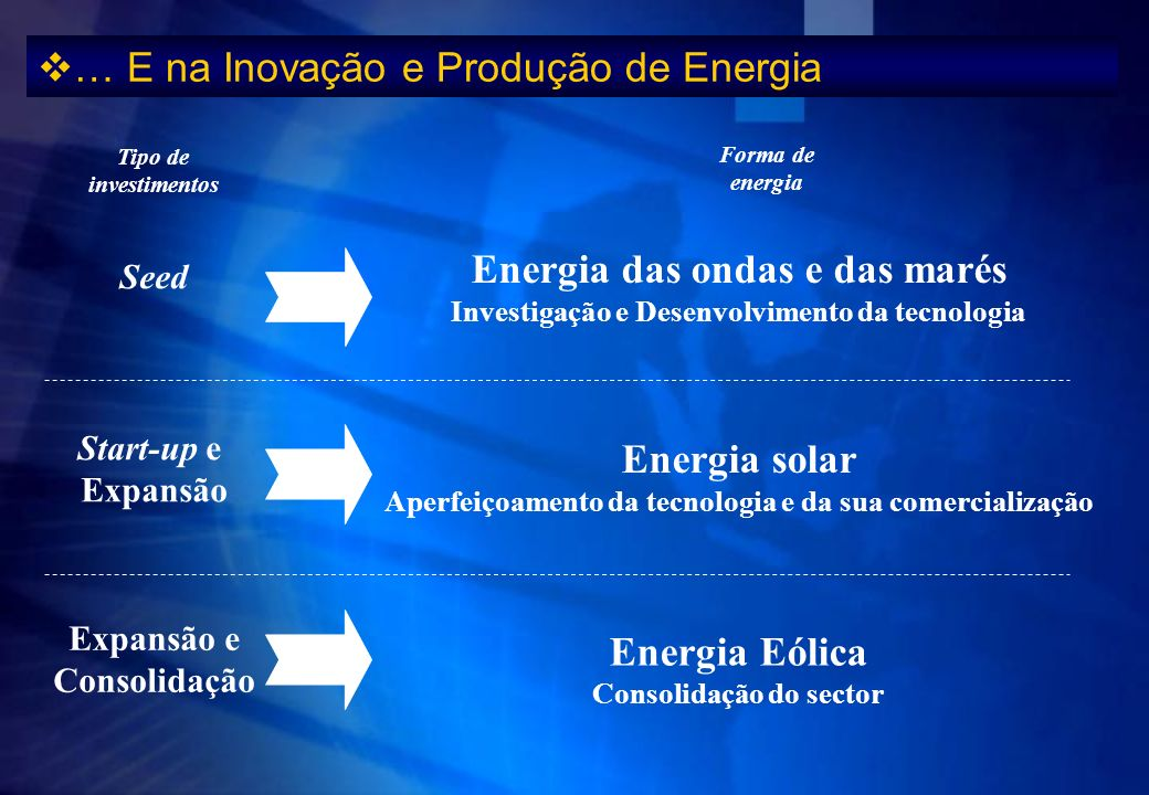 … E na Inovação e Produção de Energia