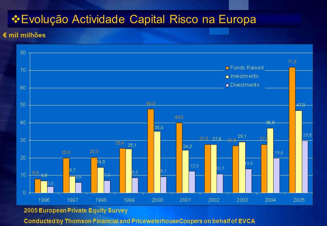 Evolução Actividade Capital Risco na Europa