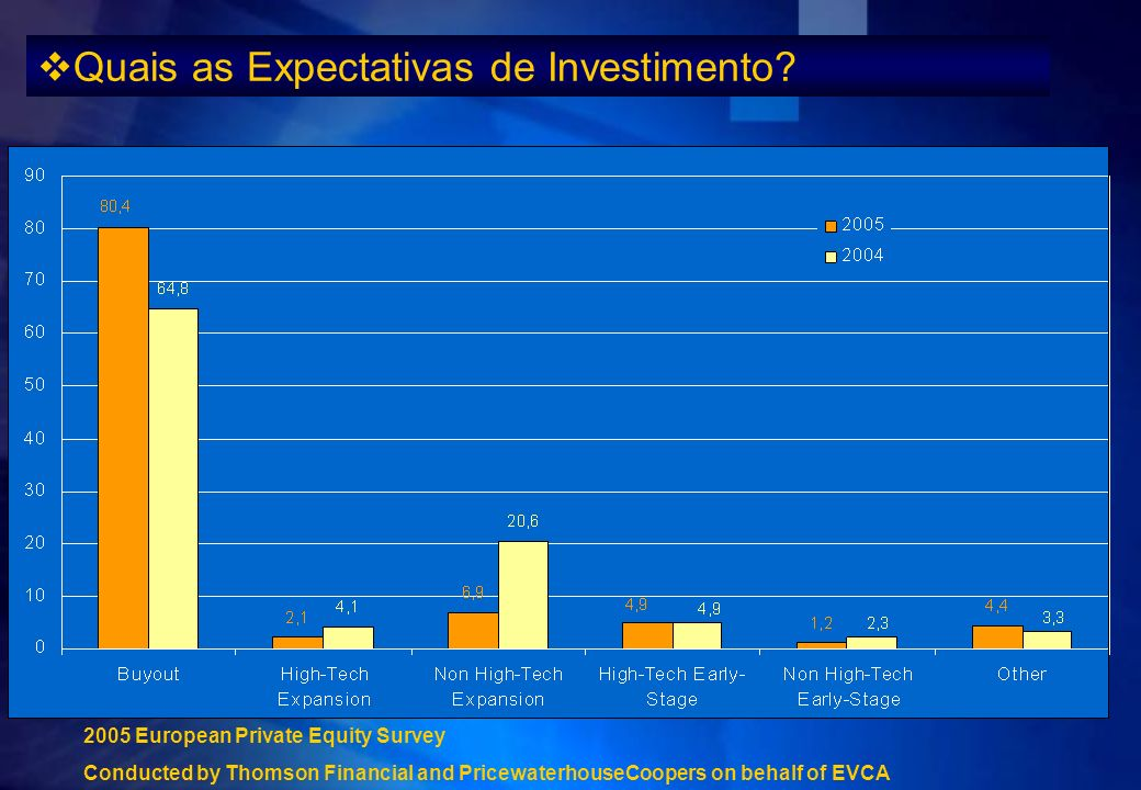 Quais as Expectativas de Investimento