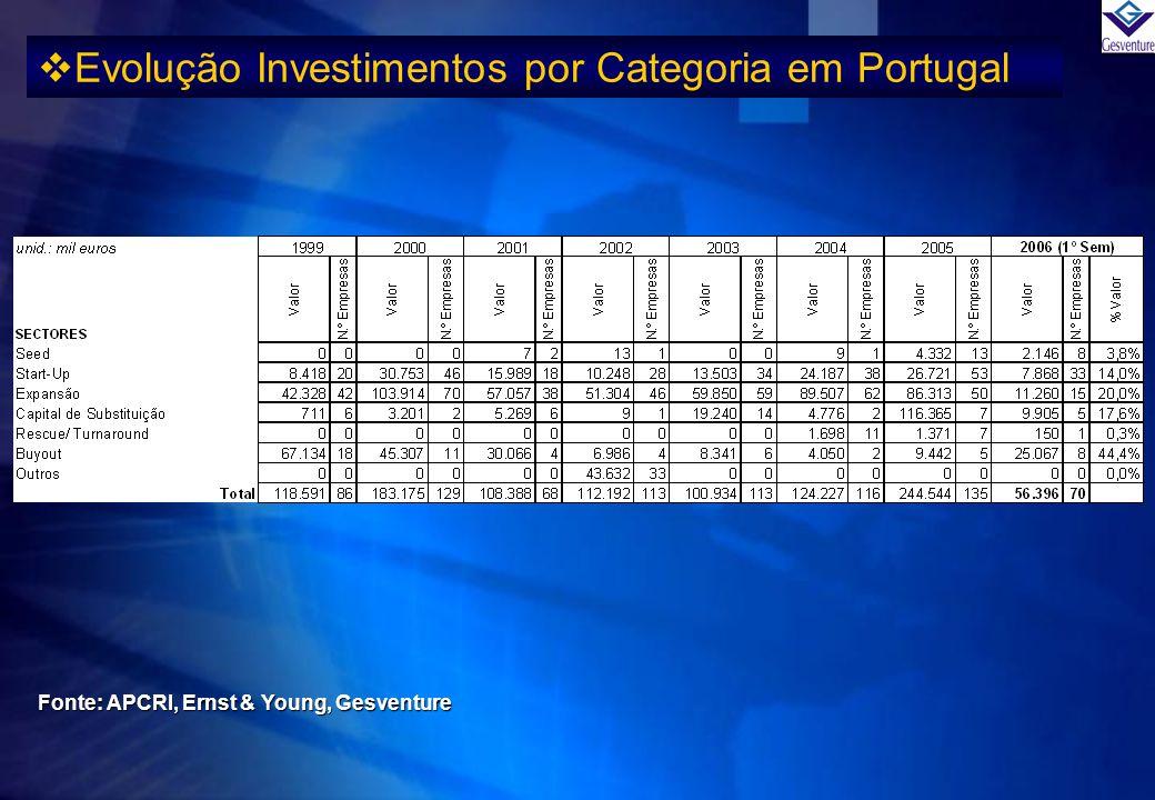 Evolução Investimentos por Categoria em Portugal