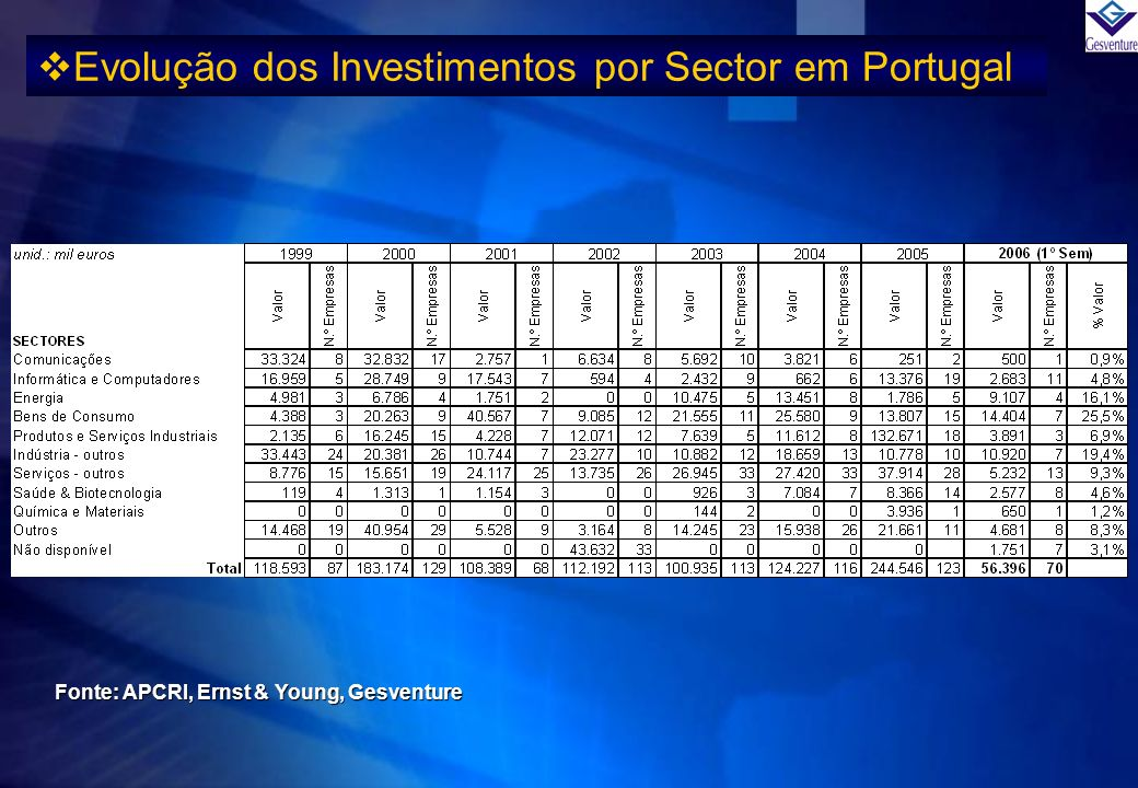 Evolução dos Investimentos por Sector em Portugal