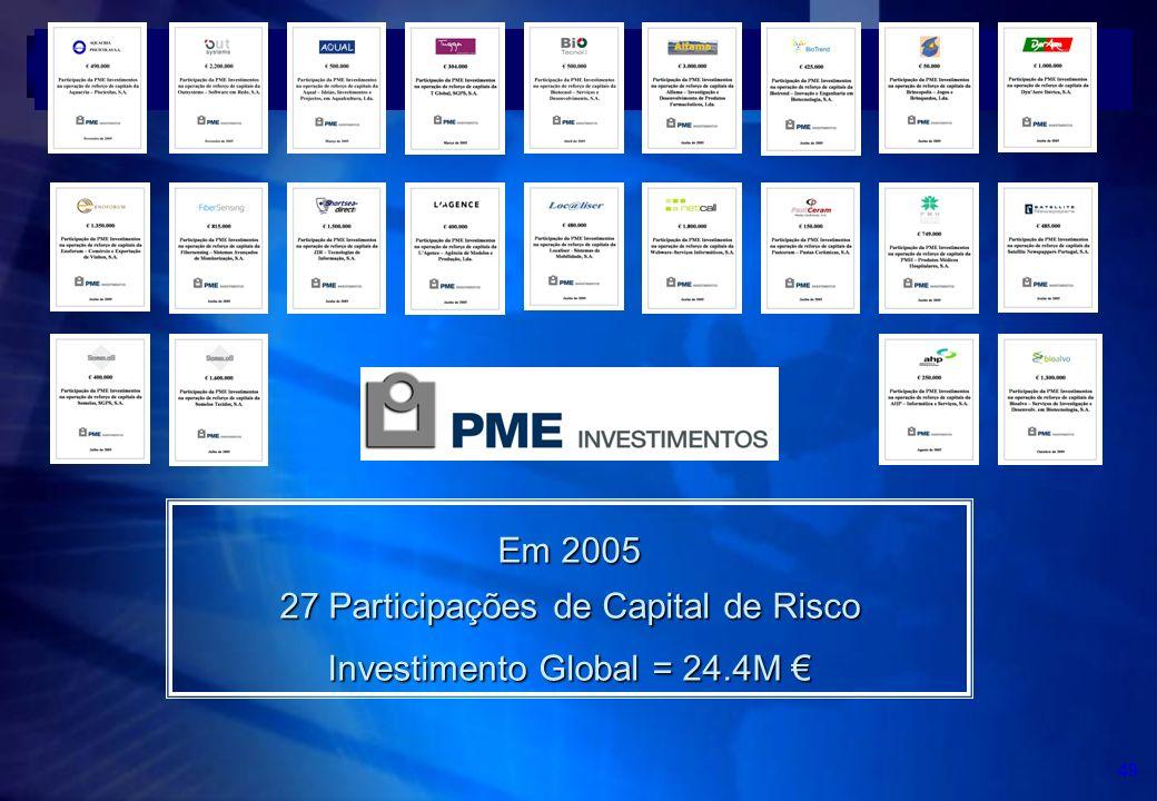 27 Participações de Capital de Risco Investimento Global = 24.4M €