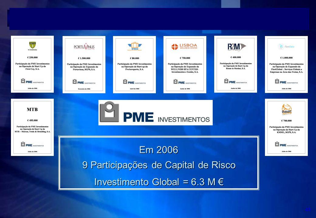 9 Participações de Capital de Risco Investimento Global = 6.3 M €