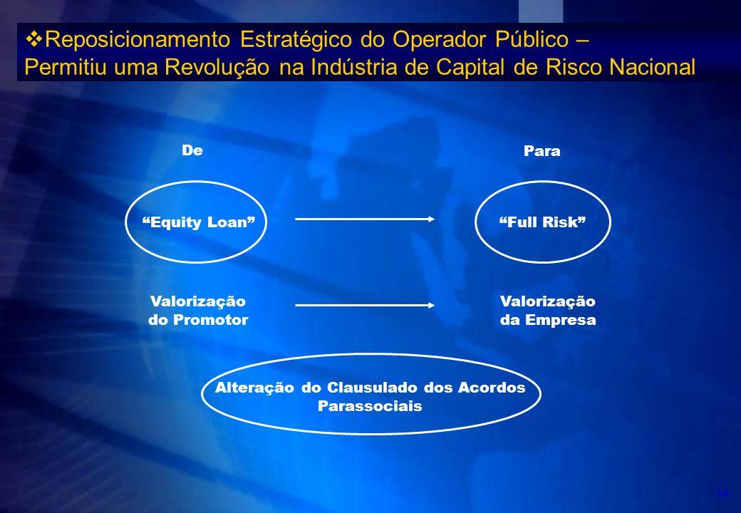 Reposicionamento Estratégico do Operador Público – Permitiu uma Revolução na Indústria de Capital de Risco Nacional