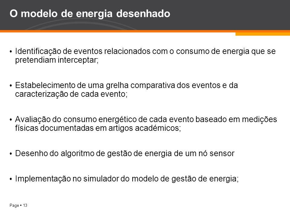 O modelo de energia desenhado