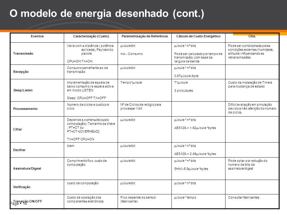 O modelo de energia desenhado (cont.)