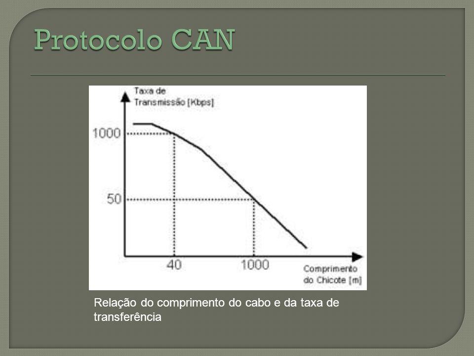 Protocolo CAN Relação do comprimento do cabo e da taxa de transferência