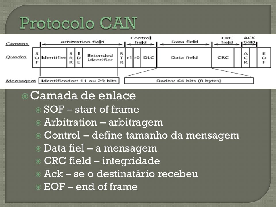 Protocolo CAN Camada de enlace SOF – start of frame