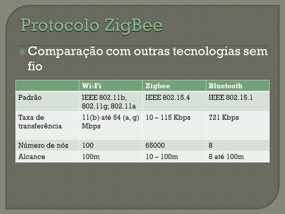 Protocolo ZigBee Comparação com outras tecnologias sem fio Wi-Fi
