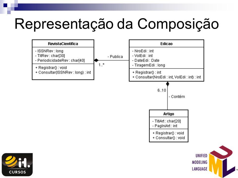 Representação da Composição