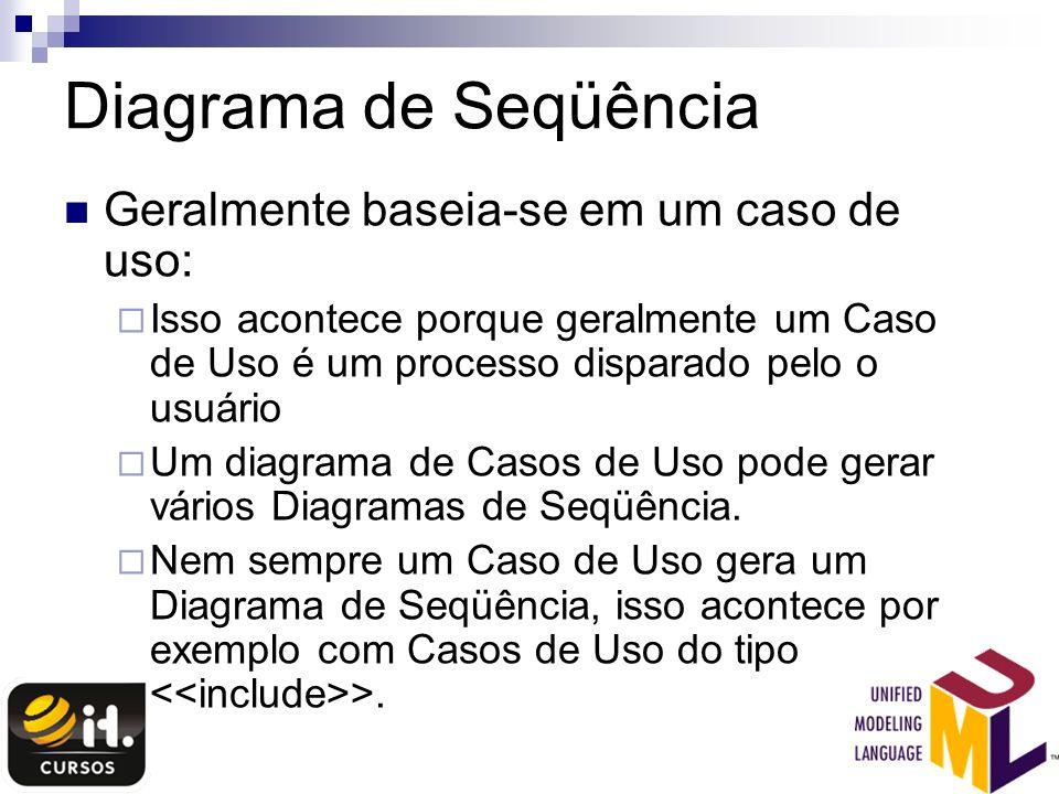 Diagrama de Seqüência Geralmente baseia-se em um caso de uso: