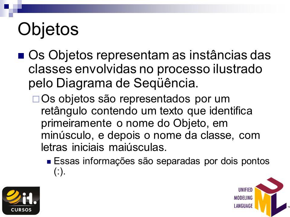 Objetos Os Objetos representam as instâncias das classes envolvidas no processo ilustrado pelo Diagrama de Seqüência.
